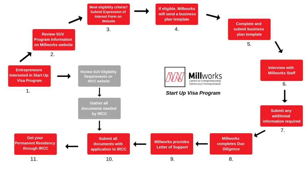 Start Up Visa Millworks Centre For Entrepreneurship